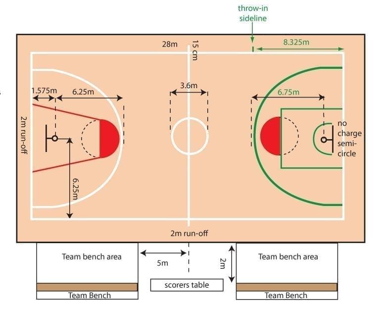 Basketbolda Saha Ölçüleri